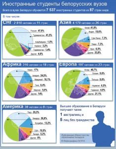 Иностранные студенты белорусских вузов