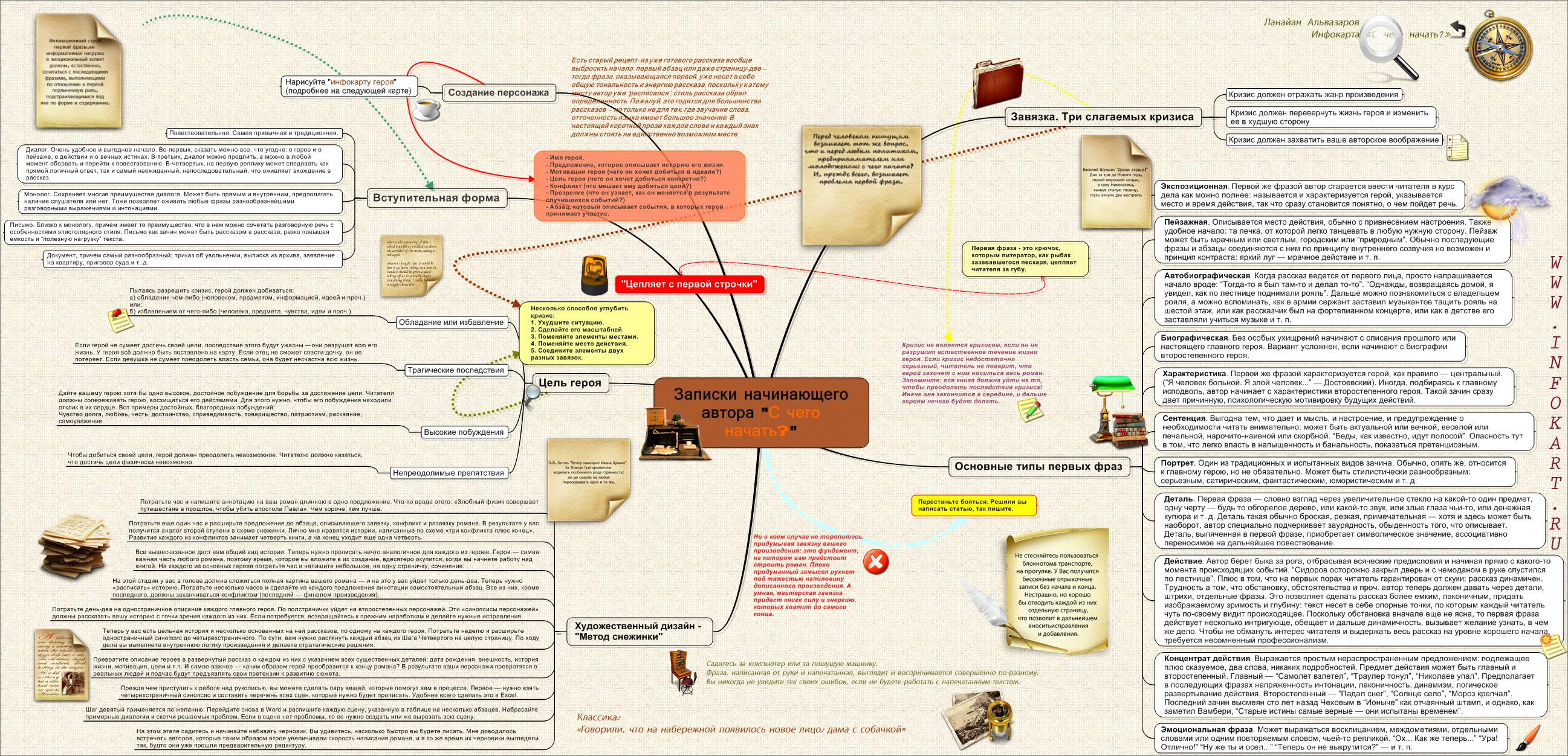 Заявка синопсис литературный сценарий