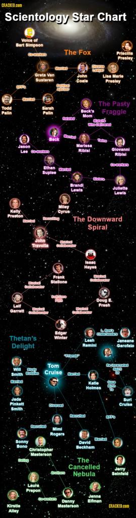 Звездная карта саентологии