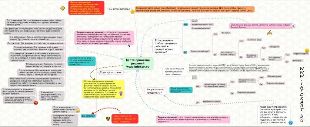 Карта принятия решений
