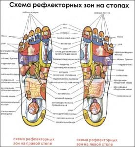 Рефлексология или «Карта расслабления»