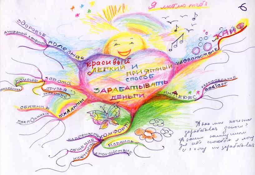 Пример ментальной карты от Натальи Р