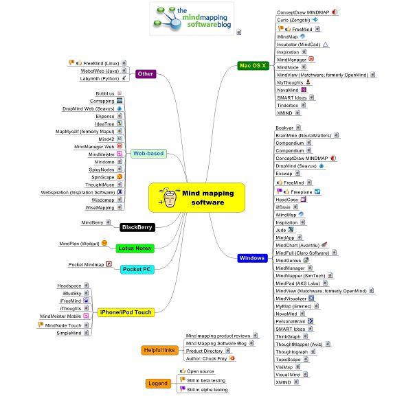 Софт по созданию карт ума (Mind Map)