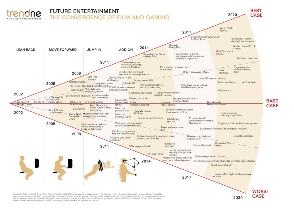 Карта – Будущее индустрии развлечений