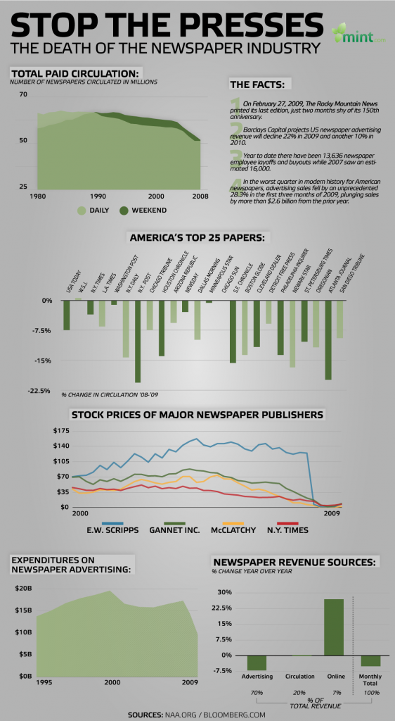 Инфокарта – падение печатных СМИ