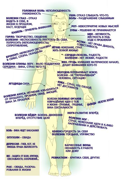 Карта тела и духа