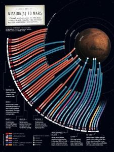 Карта миссий на Марс