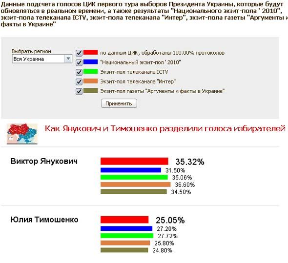 Следим за выборами на Украине!