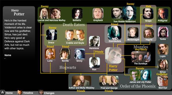 Карта героев саги «Гарри Поттер»