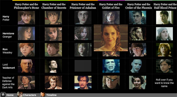 Гарри поттер все о персонажах зовут актеров счастливы вместе