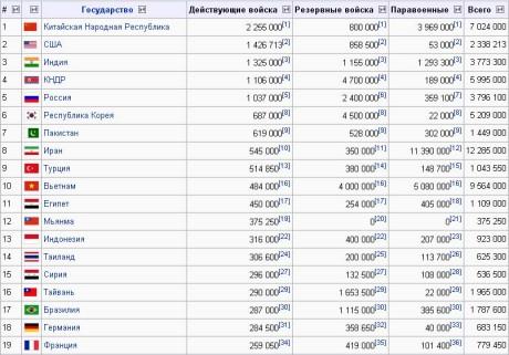 количество вооруженных сил