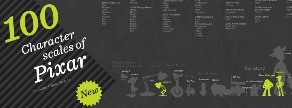 Карта персонажей Пиксара