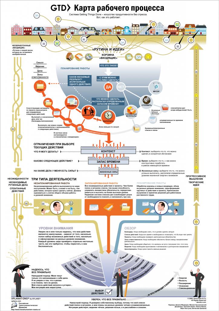 Карта рабочего процесса