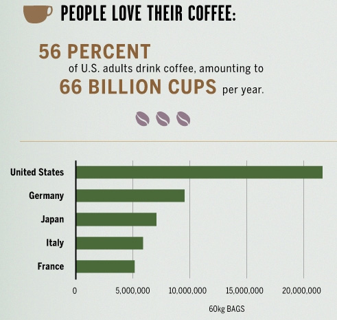 Кофе-потребление