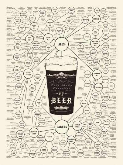Марки, сорта, виды пива